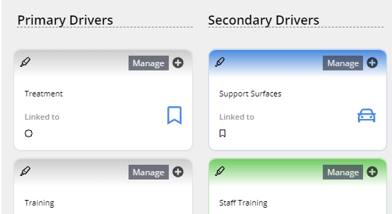 Unique approach to Driver Diagrams