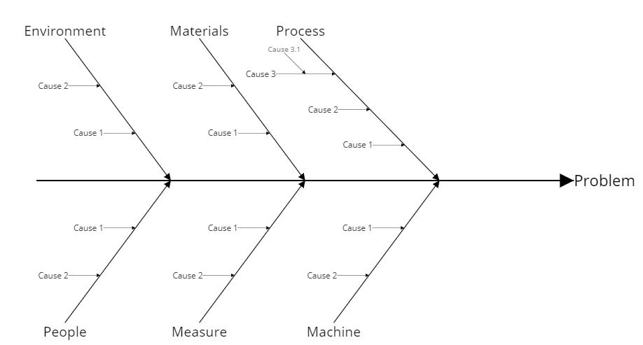 Fishbone example