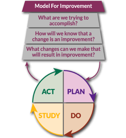 Model for Improvement Logo